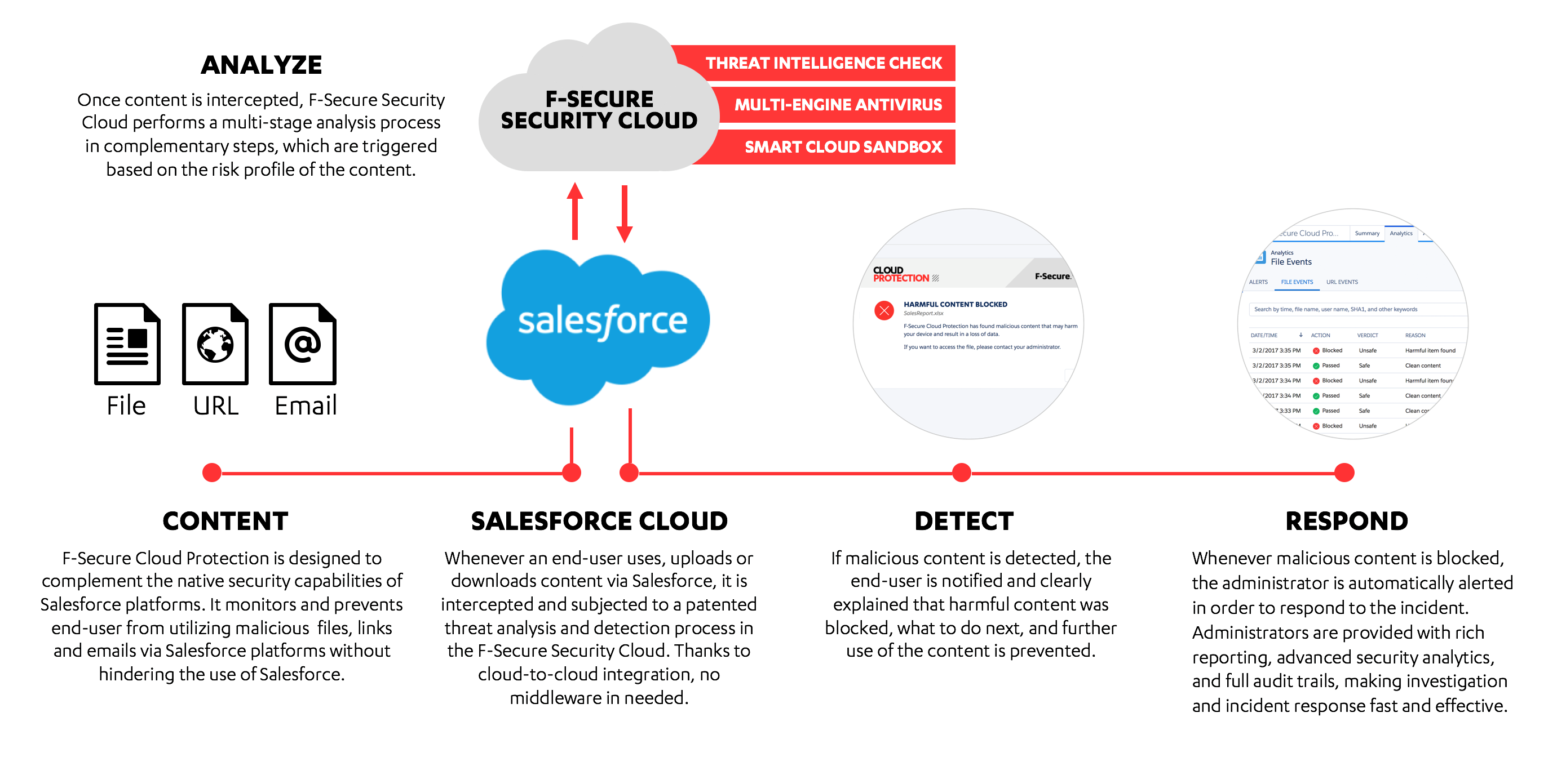 Solution overview | Cloud Protection for Salesforce | Latest