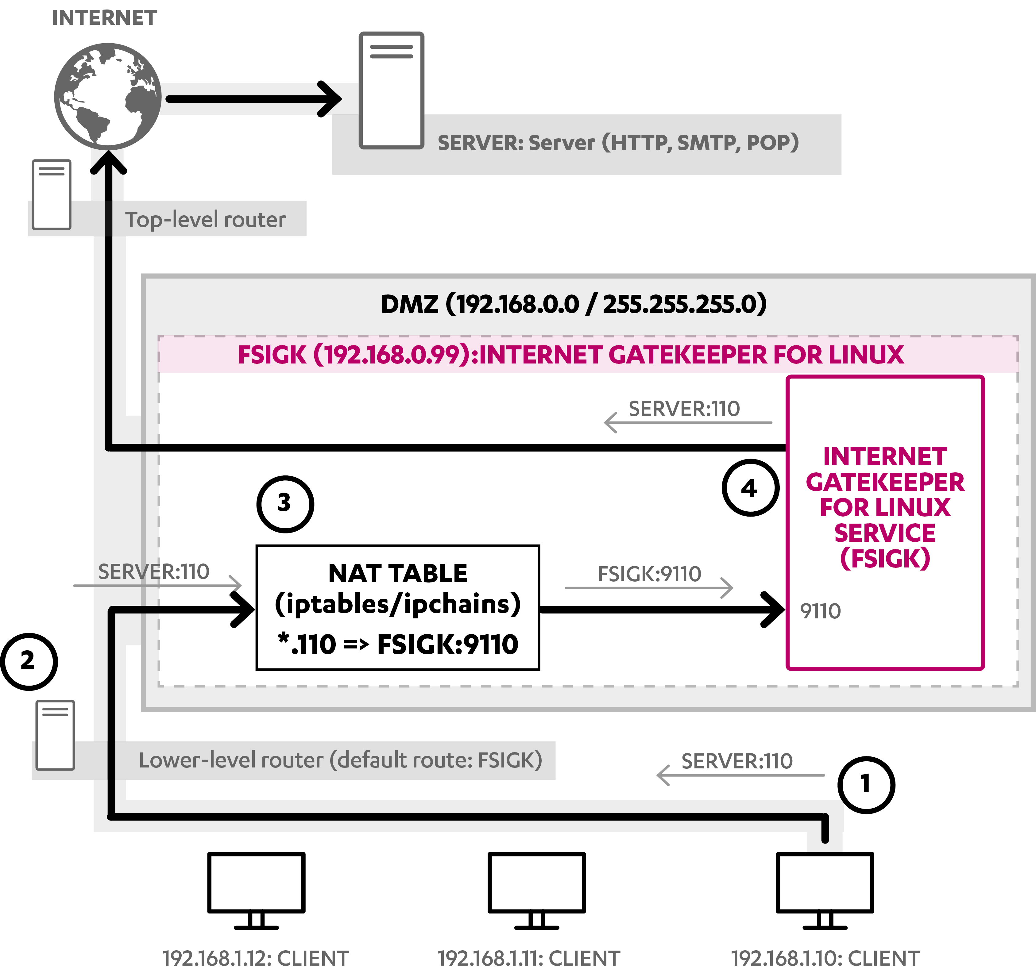 Transparent Proxy In The Router Mode Internet Gatekeeper 5 40 F Secure User Guides