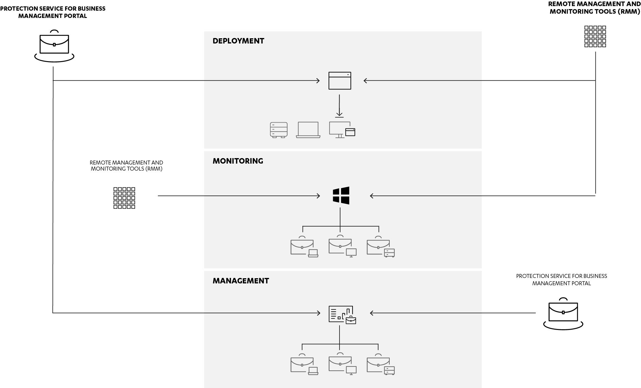 Using third-party RMM tools | Management Portal | Latest | F