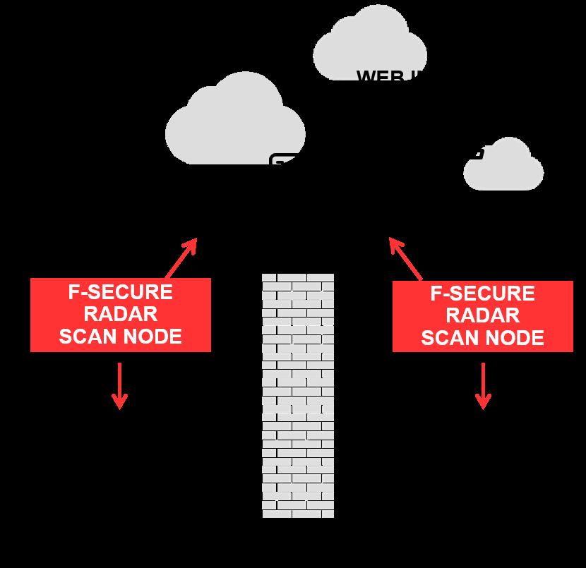 Radar Security Center   Radar   3 0   F-Secure User Guides